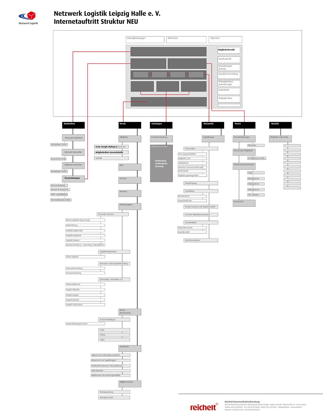 Netzwerk Logistik Aufgeräumt: die neue Seitenstruktur logistik-leipzig-halle.net